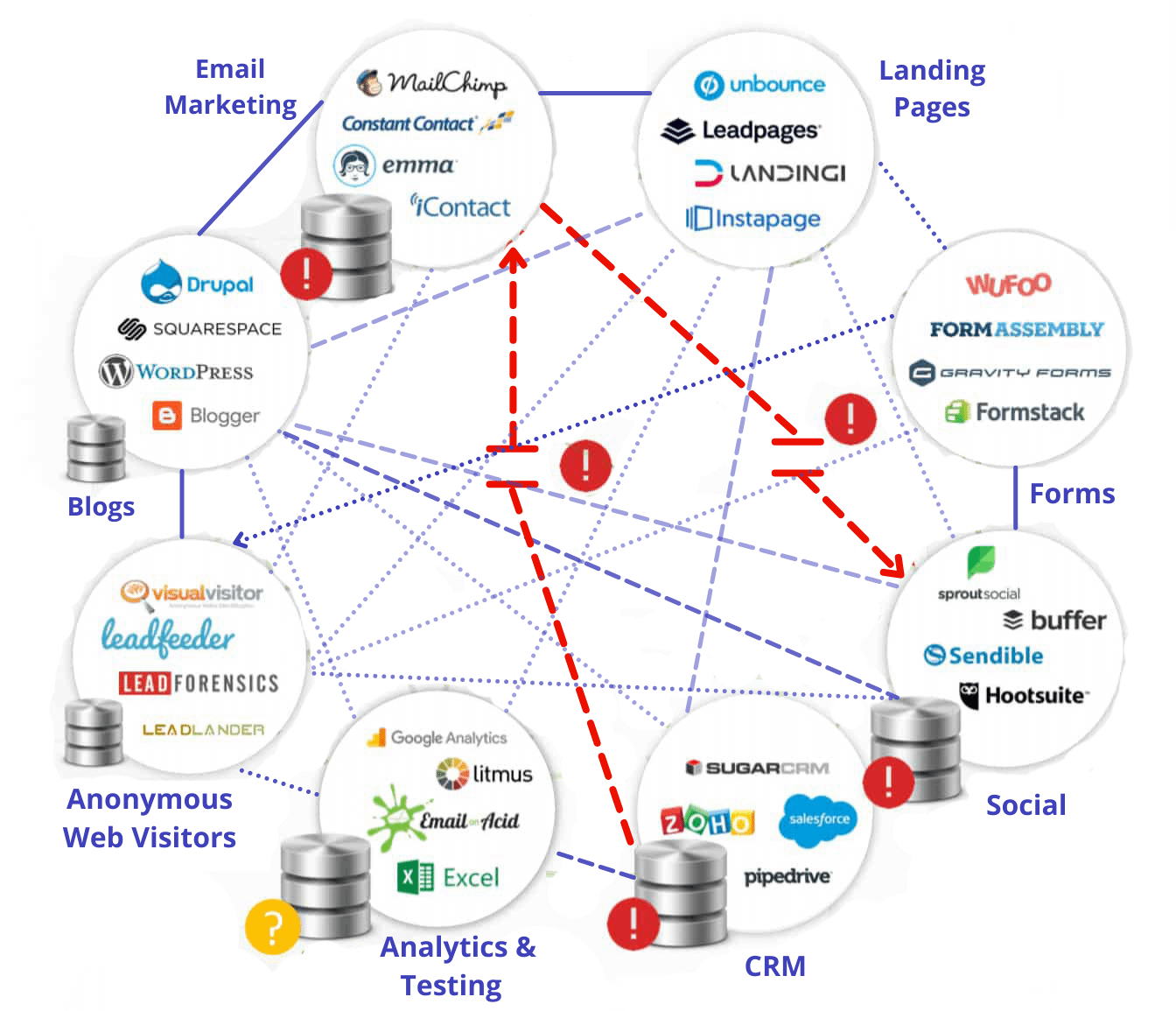Typical martech Stack Mapping